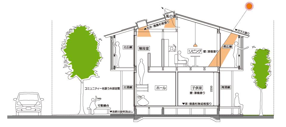 Born House